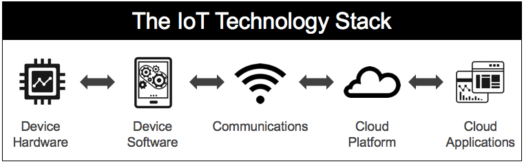 Technology Stack of the IoT Platform