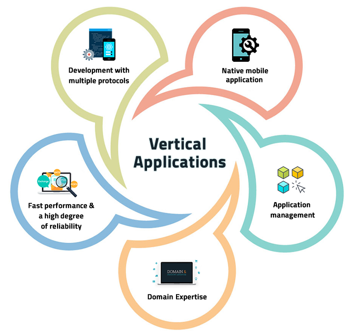 vertical-applications