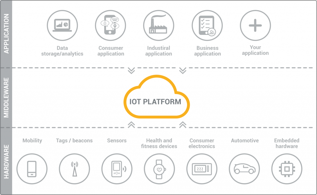 What is the IoT platform?